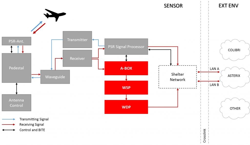 Block diagram of GAMIC weather signal extractor GWSP